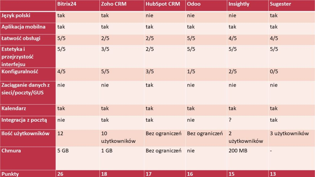 ranking darmowych crm - tabela z porównaniem